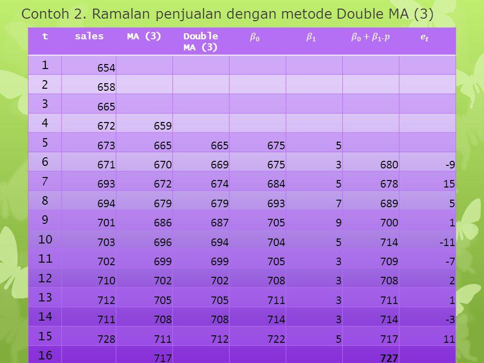 Contoh 2. Ramalan penjualan dengan metode Double MA (3)