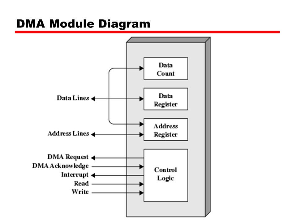 DMA Module Diagram