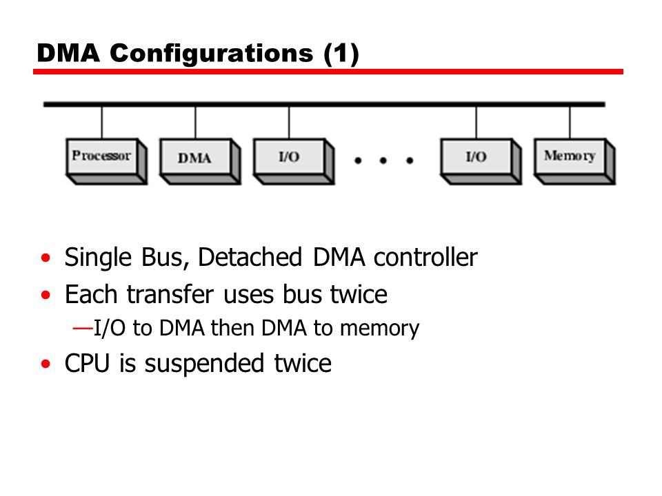 Single Bus, Detached DMA controller Each transfer uses bus twice