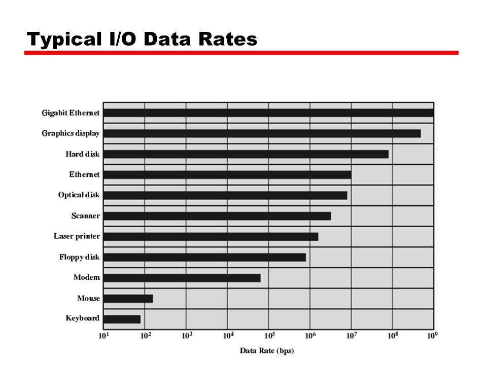 Typical I/O Data Rates