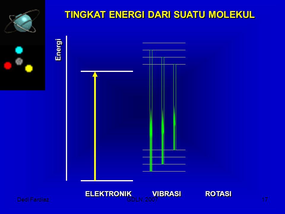 TINGKAT ENERGI DARI SUATU MOLEKUL
