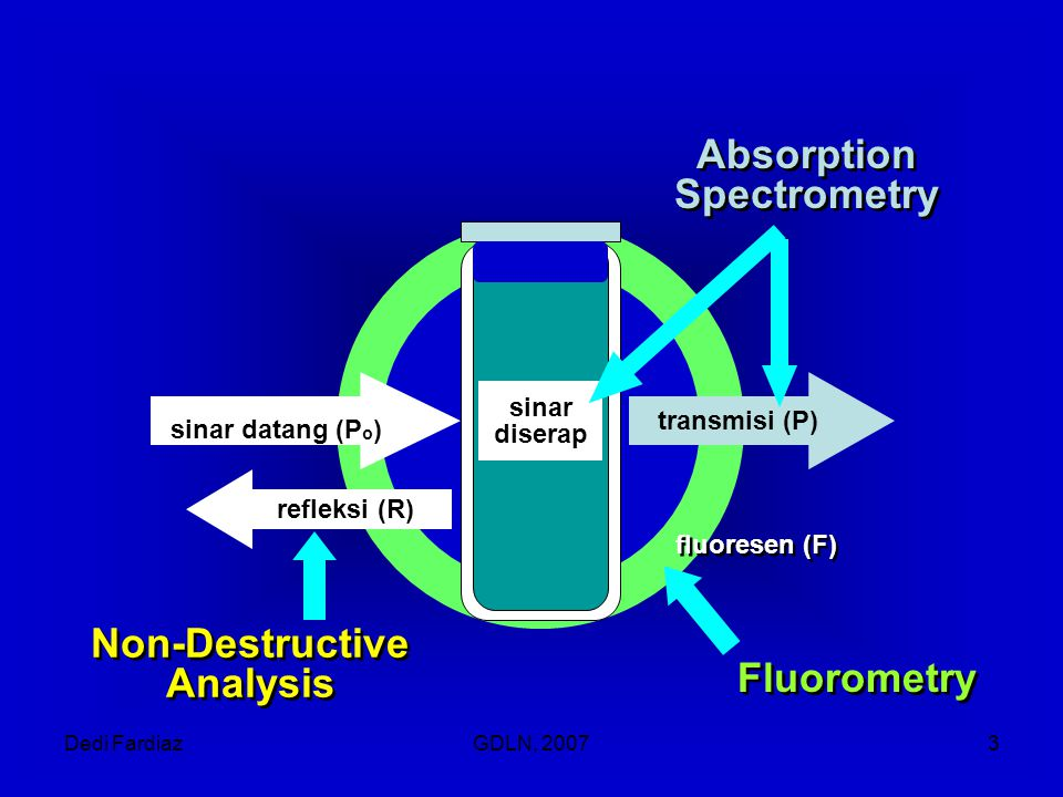 Absorption Spectrometry
