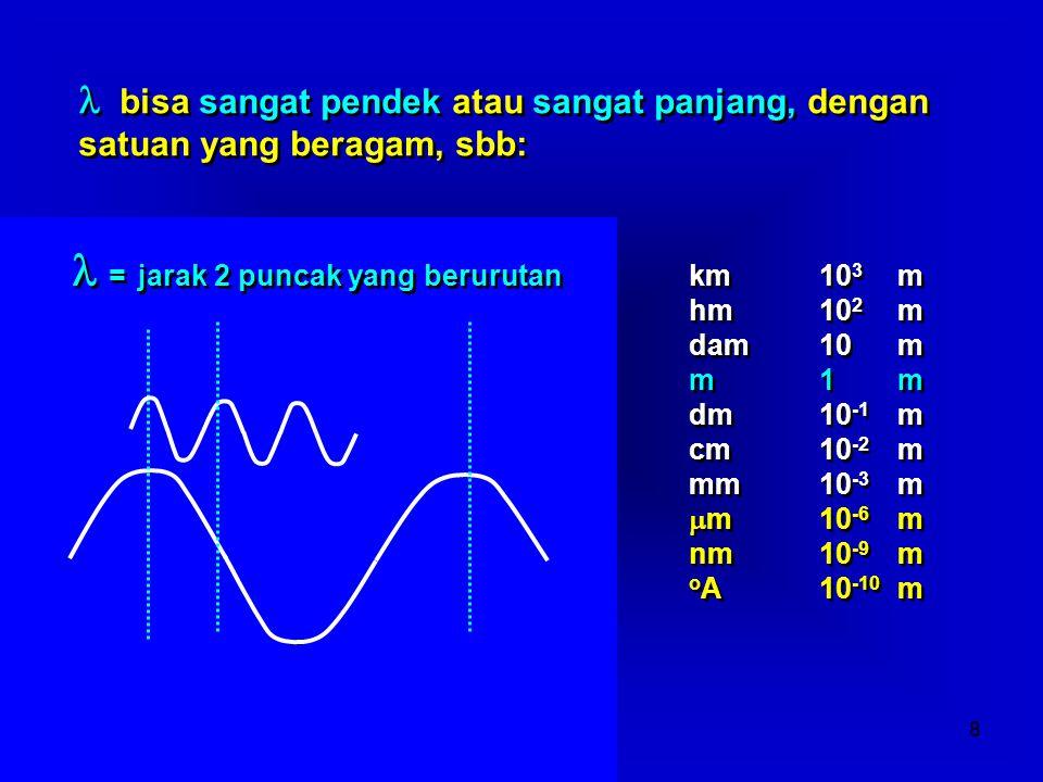 l = jarak 2 puncak yang berurutan