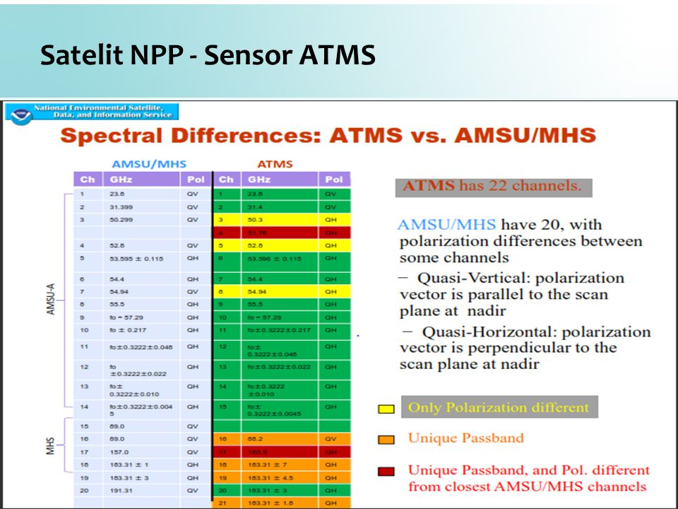 Satelit NPP - Sensor ATMS