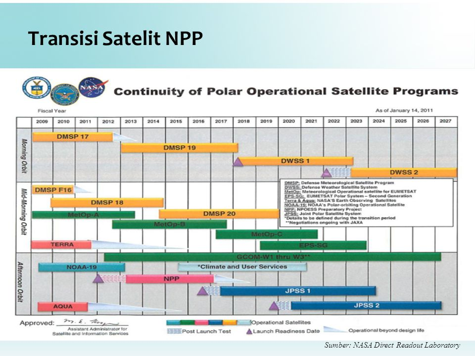 Sumber: NASA Direct Readout Laboratory