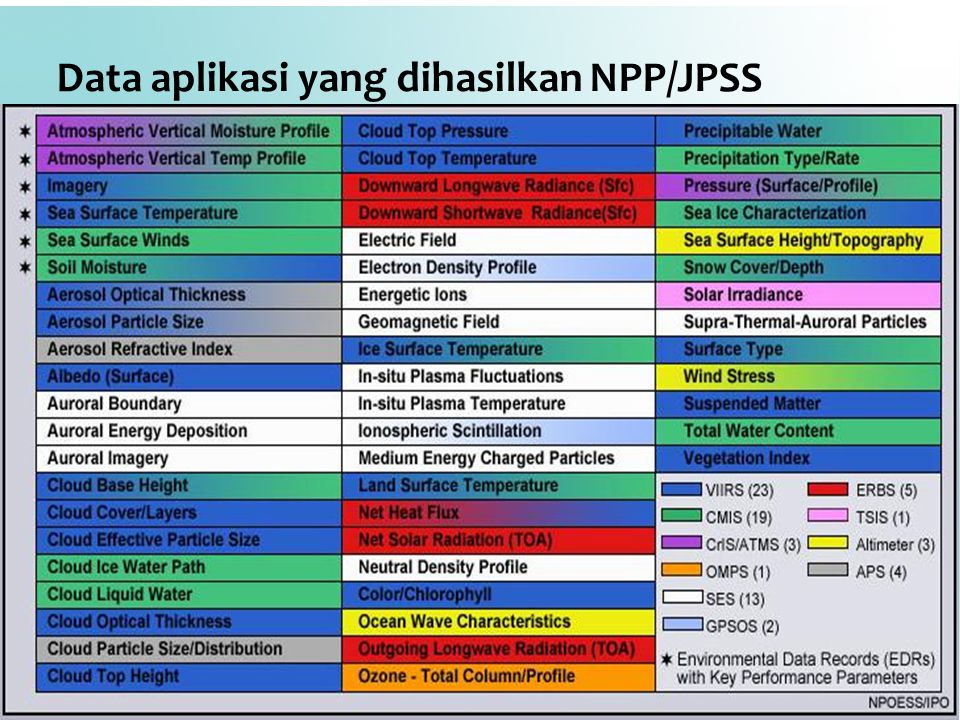 Data aplikasi yang dihasilkan NPP/JPSS