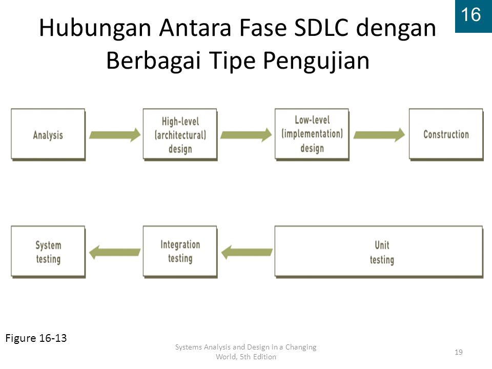 Hubungan Antara Fase SDLC dengan Berbagai Tipe Pengujian