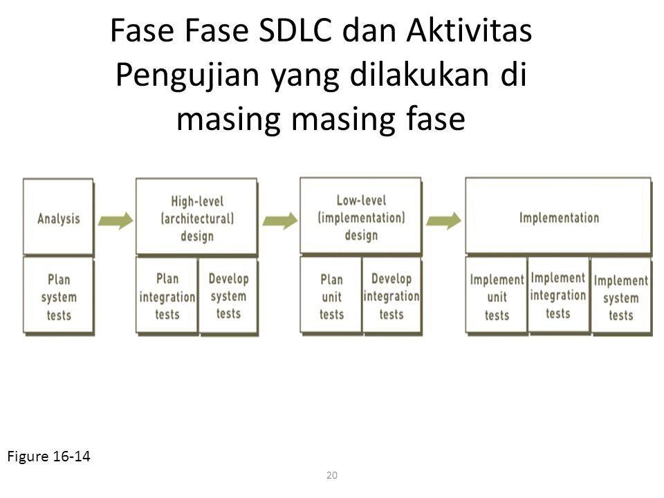 Fase Fase SDLC dan Aktivitas Pengujian yang dilakukan di masing masing fase