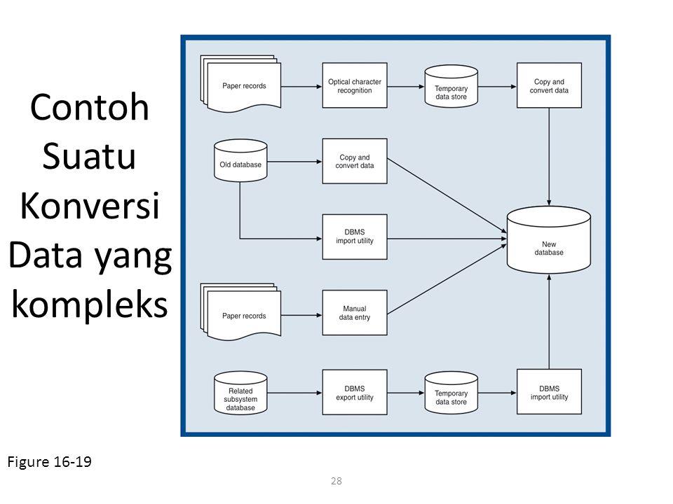Contoh Suatu Konversi Data yang kompleks