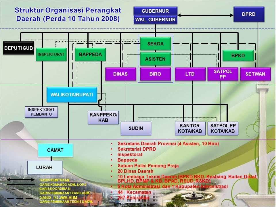 Struktur Organisasi Perangkat Daerah (Perda 10 Tahun 2008)