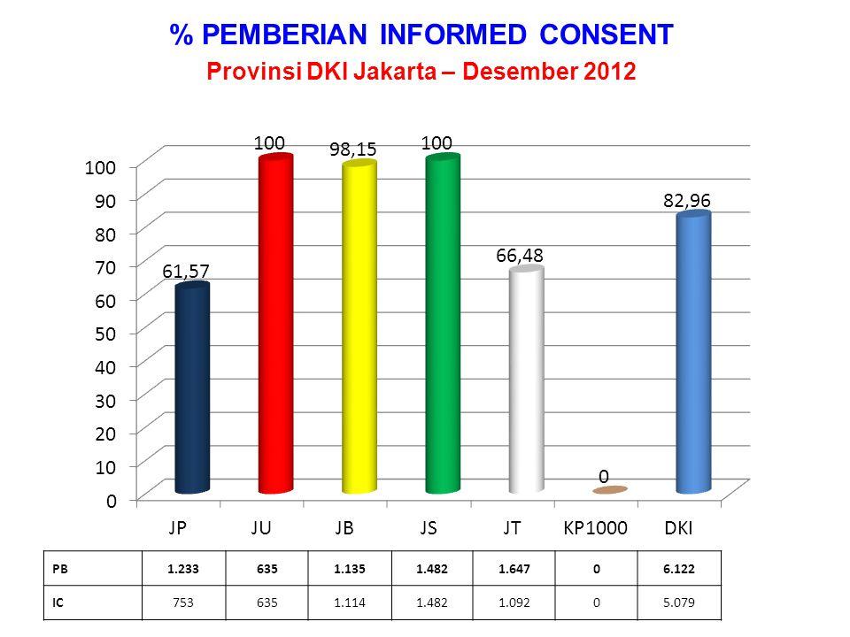 % PEMBERIAN INFORMED CONSENT Provinsi DKI Jakarta – Desember 2012