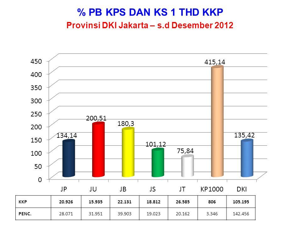 Provinsi DKI Jakarta – s.d Desember 2012