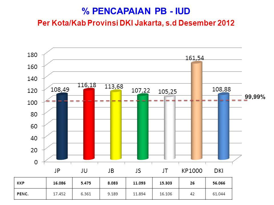 Per Kota/Kab Provinsi DKI Jakarta, s.d Desember 2012