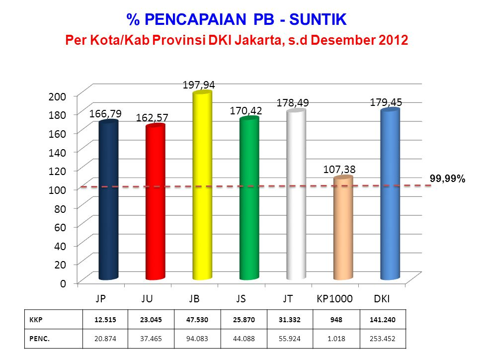 % PENCAPAIAN PB - SUNTIK
