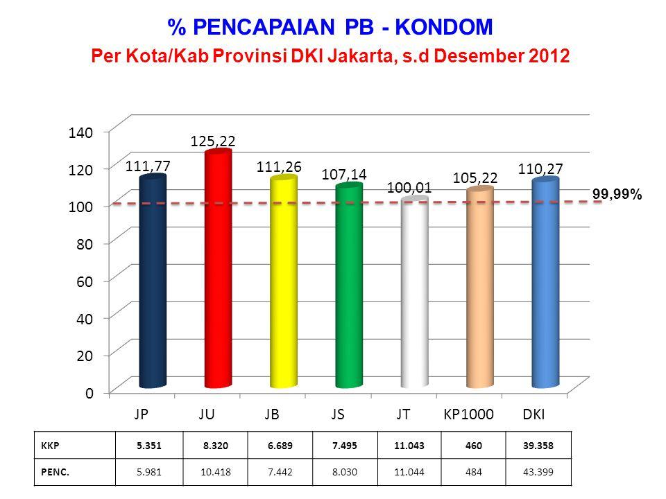 % PENCAPAIAN PB - KONDOM