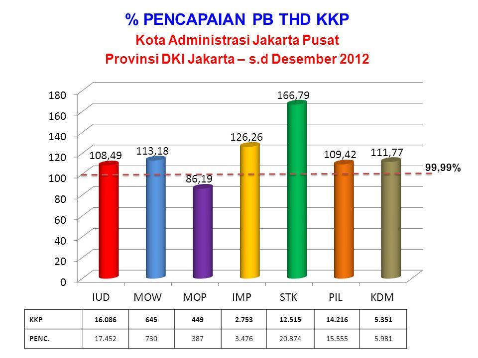 % PENCAPAIAN PB THD KKP Kota Administrasi Jakarta Pusat
