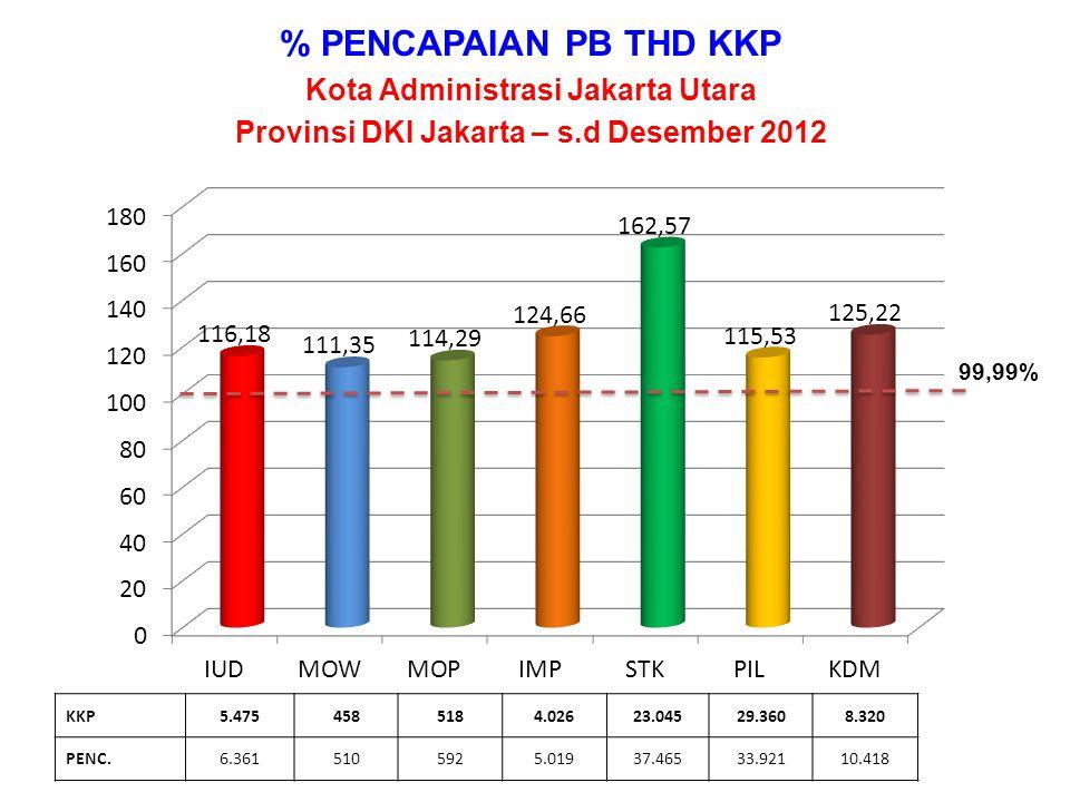 % PENCAPAIAN PB THD KKP Kota Administrasi Jakarta Utara