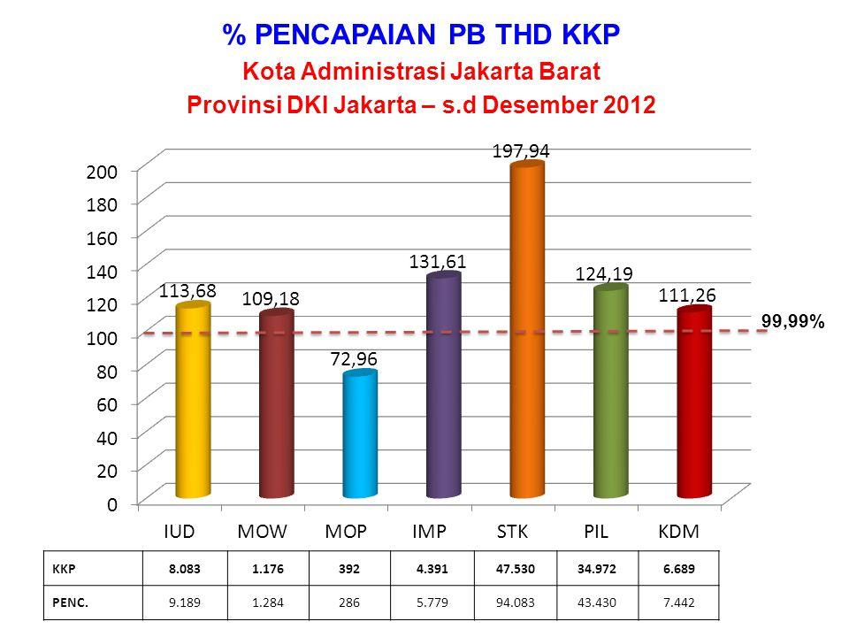 % PENCAPAIAN PB THD KKP Kota Administrasi Jakarta Barat
