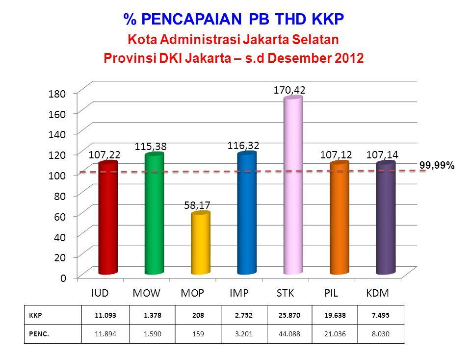 % PENCAPAIAN PB THD KKP Kota Administrasi Jakarta Selatan