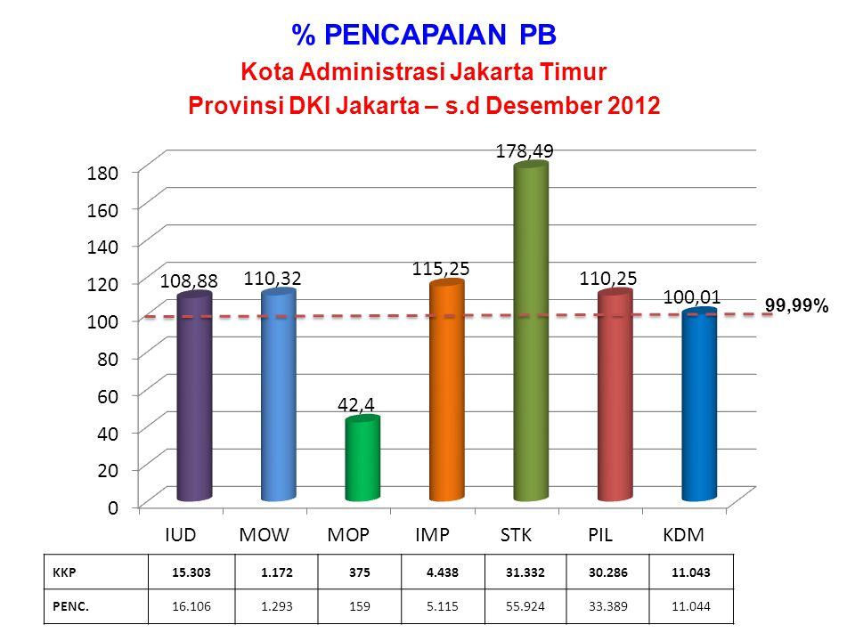 % PENCAPAIAN PB Kota Administrasi Jakarta Timur