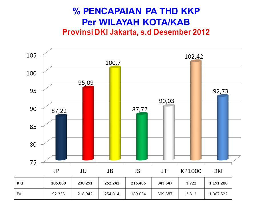 Provinsi DKI Jakarta, s.d Desember 2012