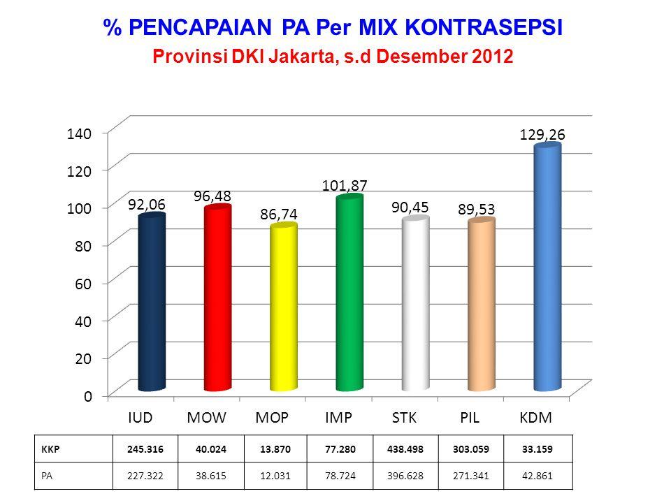 % PENCAPAIAN PA Per MIX KONTRASEPSI