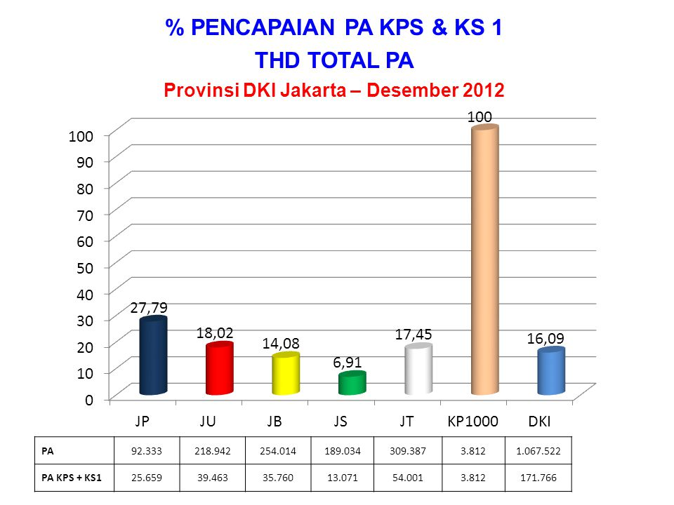 Provinsi DKI Jakarta – Desember 2012