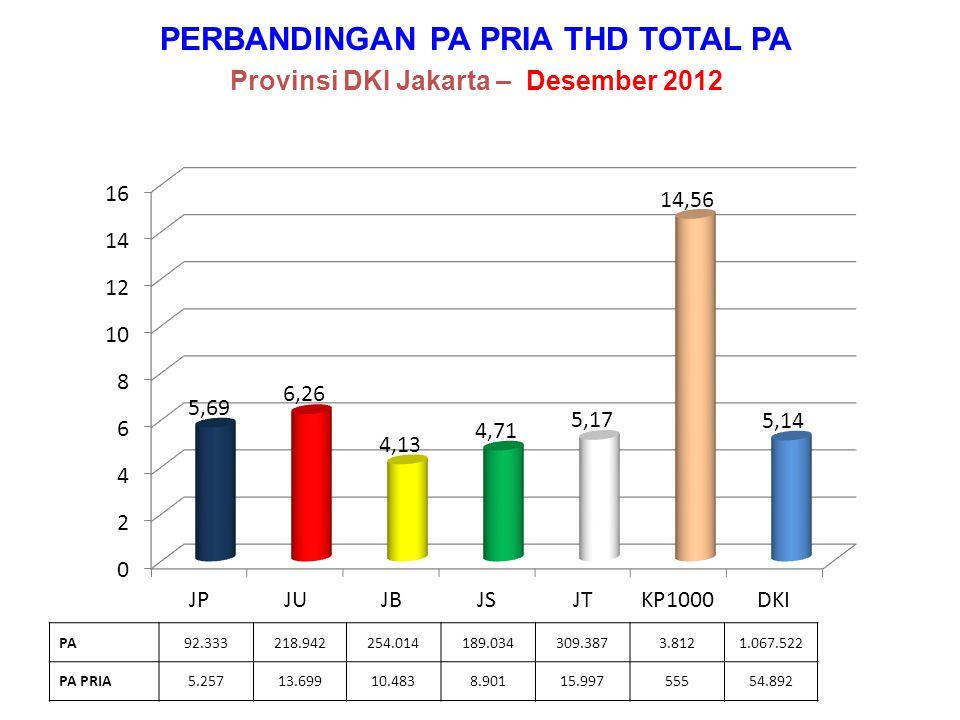 PERBANDINGAN PA PRIA THD TOTAL PA Provinsi DKI Jakarta – Desember 2012