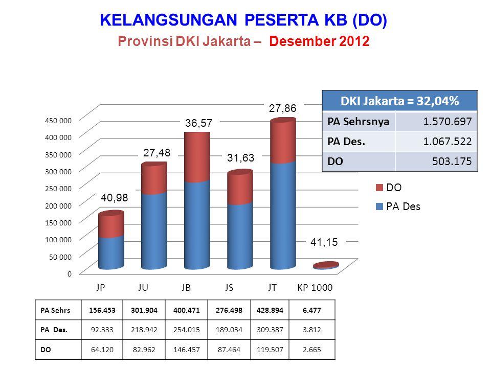 KELANGSUNGAN PESERTA KB (DO) Provinsi DKI Jakarta – Desember 2012