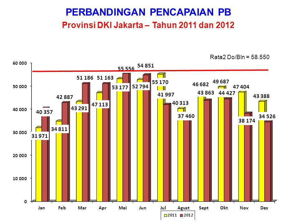 PERBANDINGAN PENCAPAIAN PB Provinsi DKI Jakarta – Tahun 2011 dan 2012