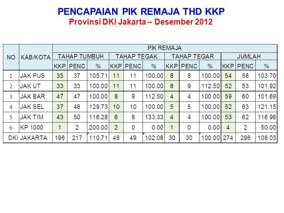 PENCAPAIAN PIK REMAJA THD KKP Provinsi DKI Jakarta – Desember 2012