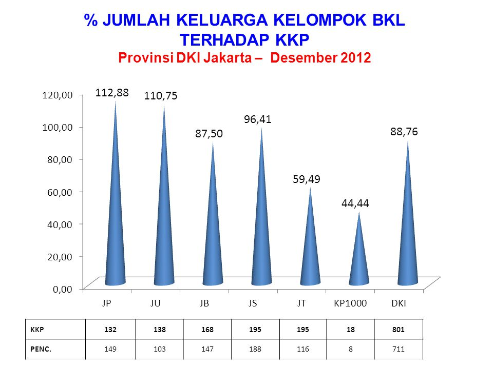 % JUMLAH KELUARGA KELOMPOK BKL Provinsi DKI Jakarta – Desember 2012