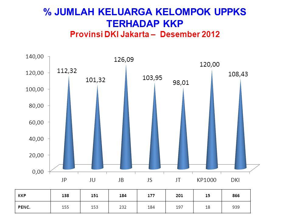 % JUMLAH KELUARGA KELOMPOK UPPKS Provinsi DKI Jakarta – Desember 2012