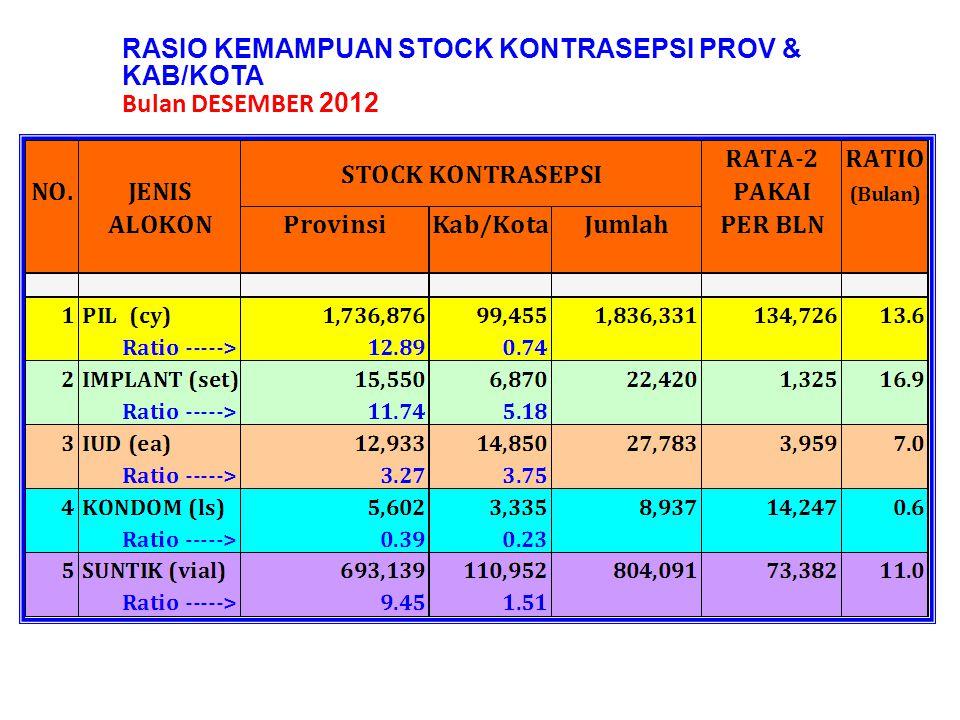 RASIO KEMAMPUAN STOCK KONTRASEPSI PROV & KAB/KOTA