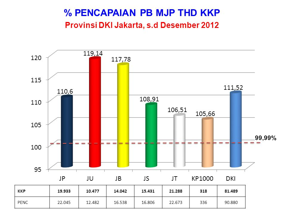 % PENCAPAIAN PB MJP THD KKP Provinsi DKI Jakarta, s.d Desember 2012