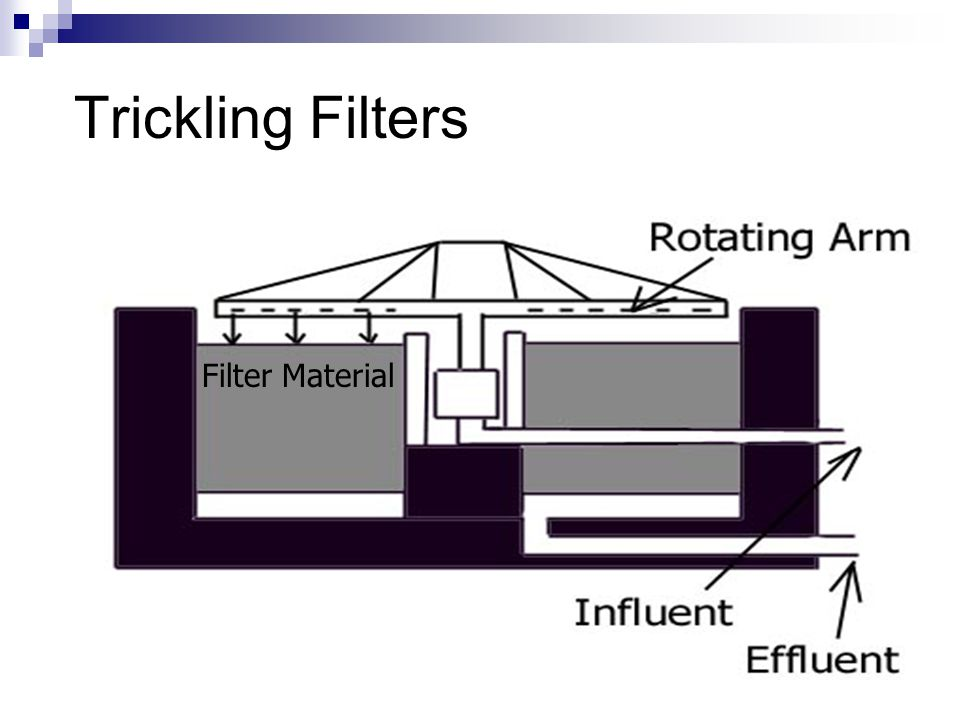Trickling Filters Filter Material