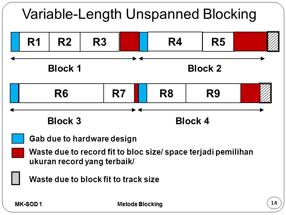 Variable-Length Unspanned Blocking