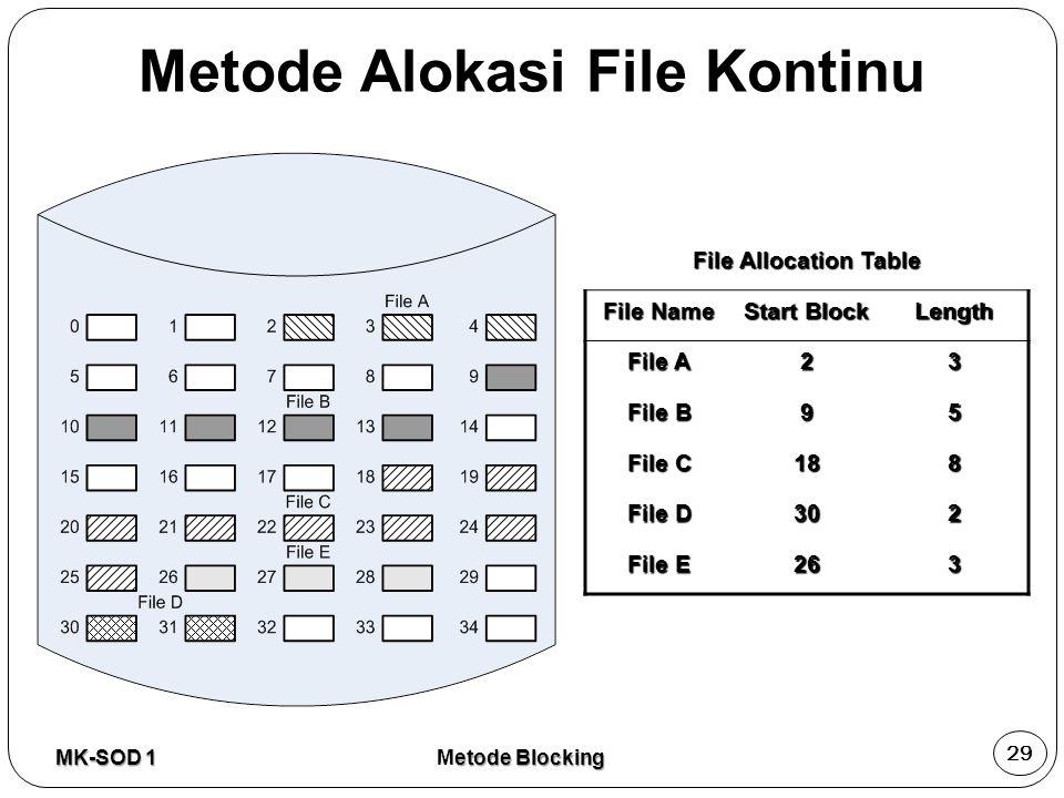 Metode Alokasi File Kontinu