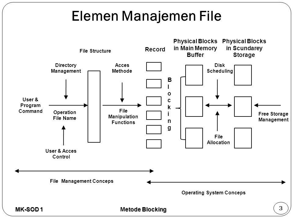 Elemen Manajemen File Physical Blocks in Main Memory Buffer