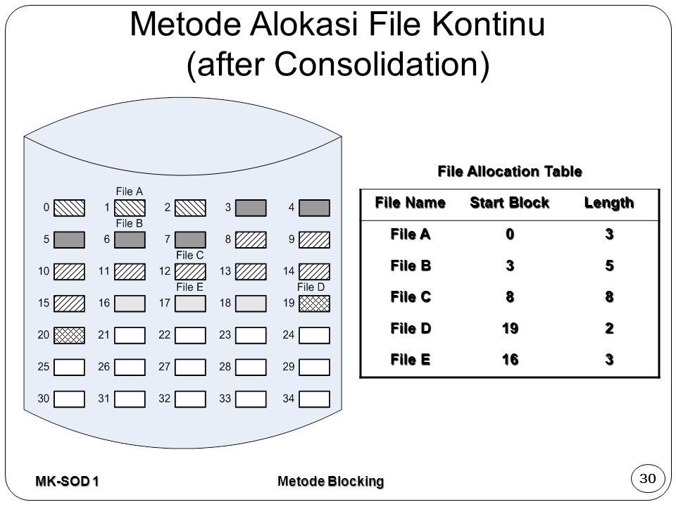 Metode Alokasi File Kontinu (after Consolidation)