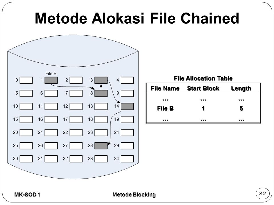 Metode Alokasi File Chained