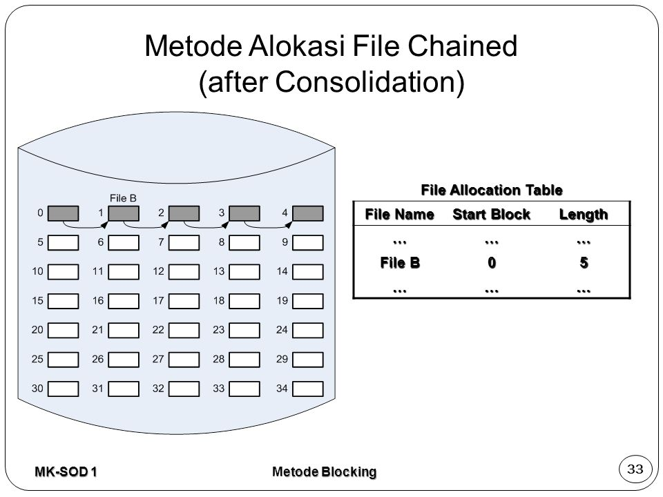 Metode Alokasi File Chained (after Consolidation)