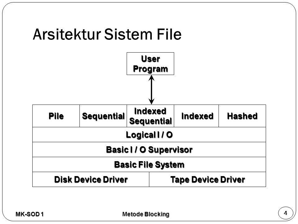 Arsitektur Sistem File