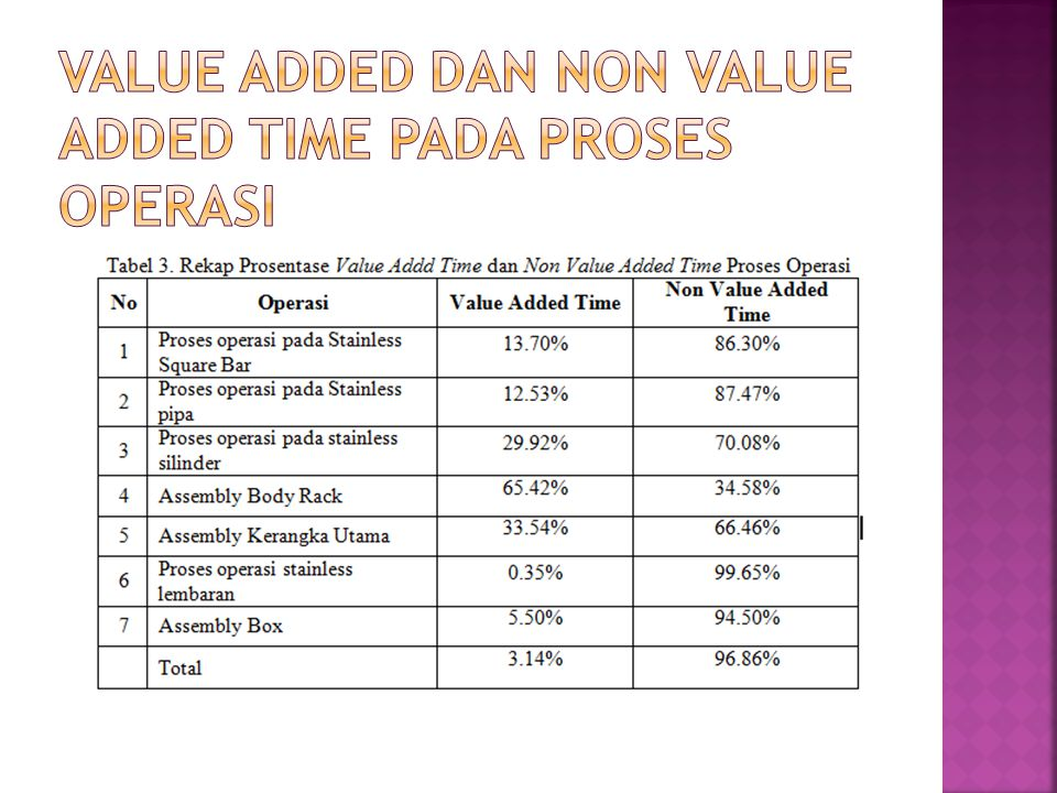 Value Added dan Non Value Added Time pada Proses Operasi
