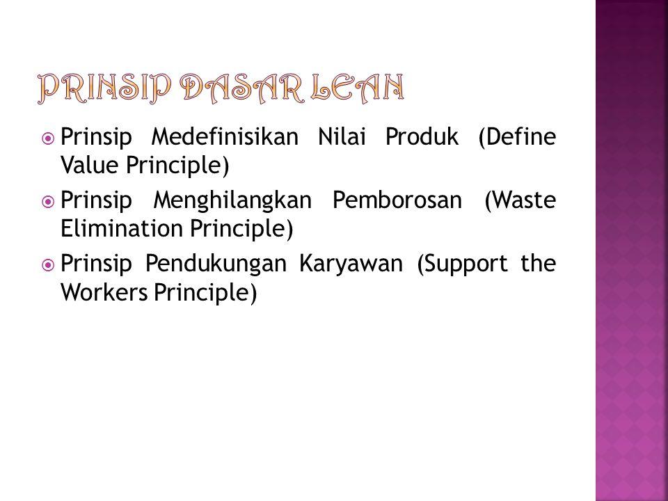 Prinsip Dasar Lean Prinsip Medefinisikan Nilai Produk (Define Value Principle) Prinsip Menghilangkan Pemborosan (Waste Elimination Principle)