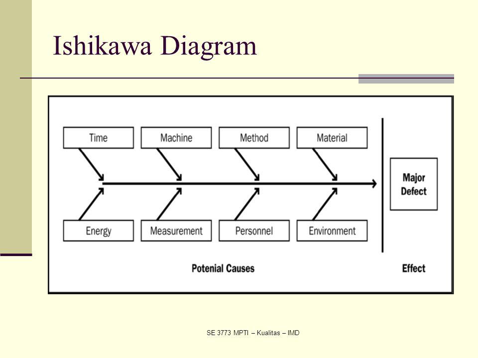 Ishikawa Diagram SE 3773 MPTI – Kualitas – IMD