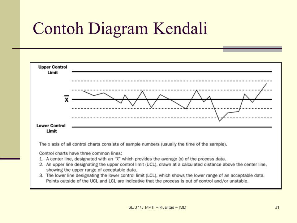 Contoh Diagram Kendali