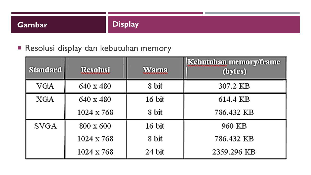 Resolusi display dan kebutuhan memory