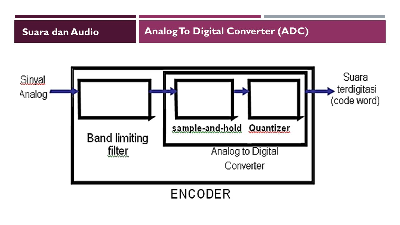 Suara dan Audio Analog To Digital Converter (ADC)