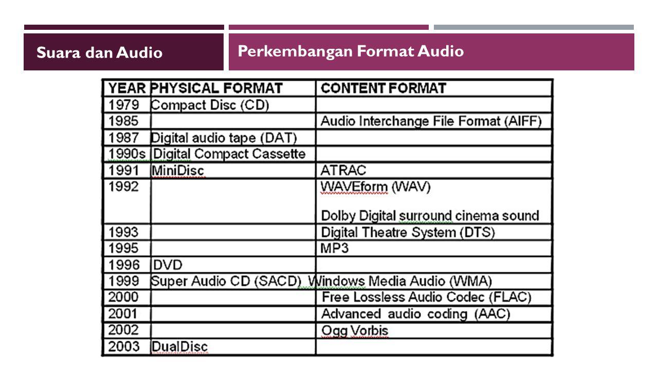 Suara dan Audio Perkembangan Format Audio